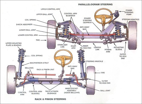 Rack And Pinion Repair >> Rack And Pinion Repair In Houston Lucas Auto Care